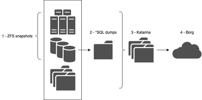 Schéma de mon processus de sauvegarde : snapshots, dumps SQL, rsync puis export avec Borg