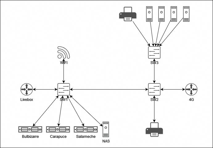Un schéma illustrant les quelques machines que j'ai chez moi, avec les imprimantes, les PC, les serveurs, les équipements réseaux...