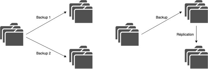 Schéma montrant la différence entre une double sauvegarde et une sauvegarde répliquée